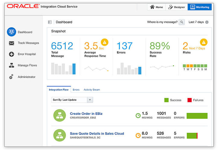 Oracle Customer Experience Crm Pricing Demo Amp Comparison