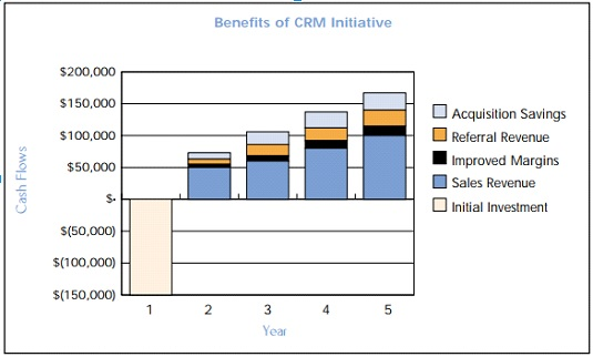 How much CRM costs and how to set your budget